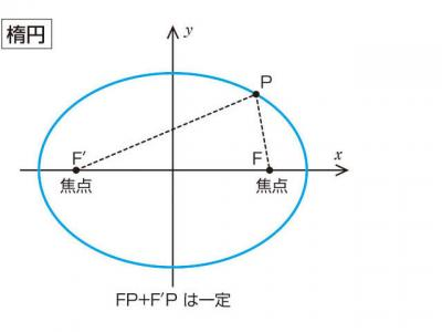 だえんあんごうほうしき【楕円 ... : 慣用句の意味 : すべての講義