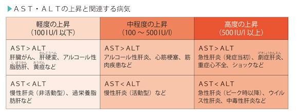 AST・ALT・γ-GTP検査の目的 - からだと病気のしくみ図鑑 - goo辞書