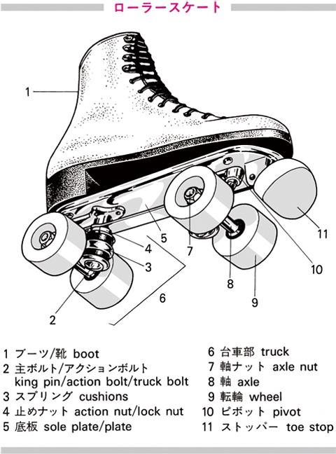 roller-skate ⇒ローラーの全ての意味を見る 出典:プログレ... ローラースケートの