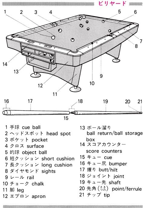 ビリヤード 漢字